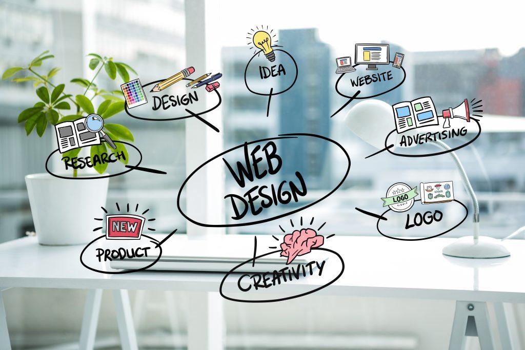 Web Design About Us